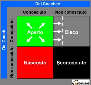La finestra di johari applicazione del modello nel coaching - Finestra di johari ...