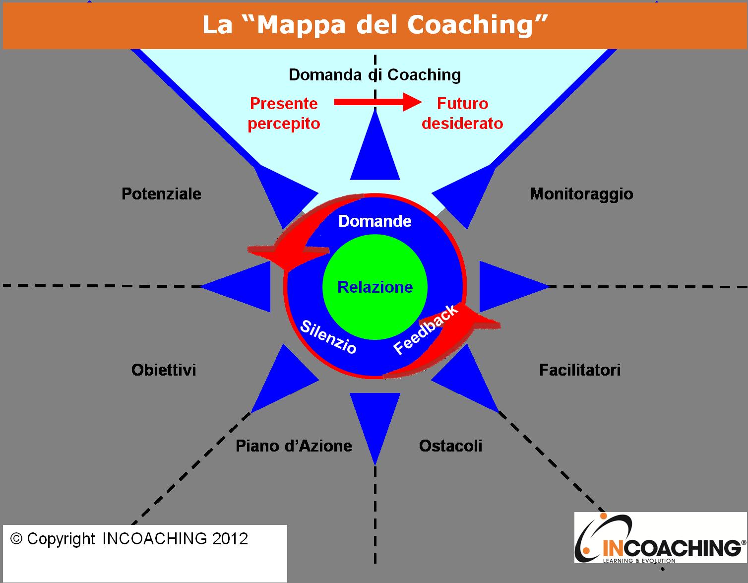 Mappa del Coaching