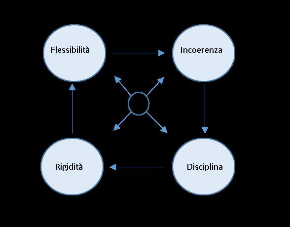quadrante di Marcella